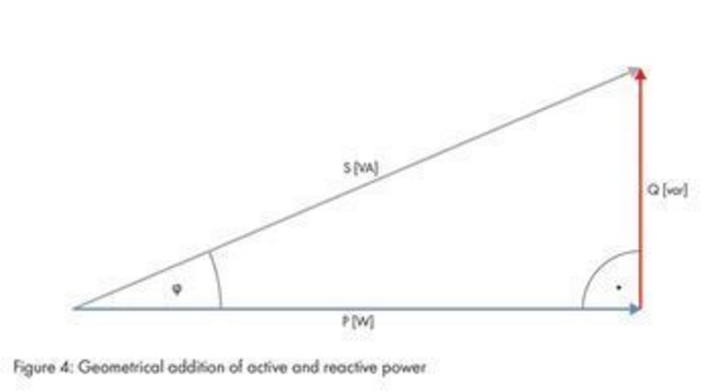Reactive power outside of feed-in operation with SUNNY CENTRAL 500CP