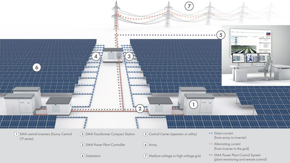 Grid Stability Through Intelligent Pv Management