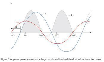 Smaller phase shifts result in a mixture of active and reactive power