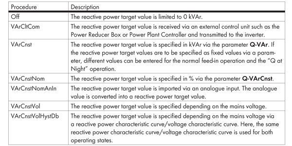 Reactive Power Setpoints