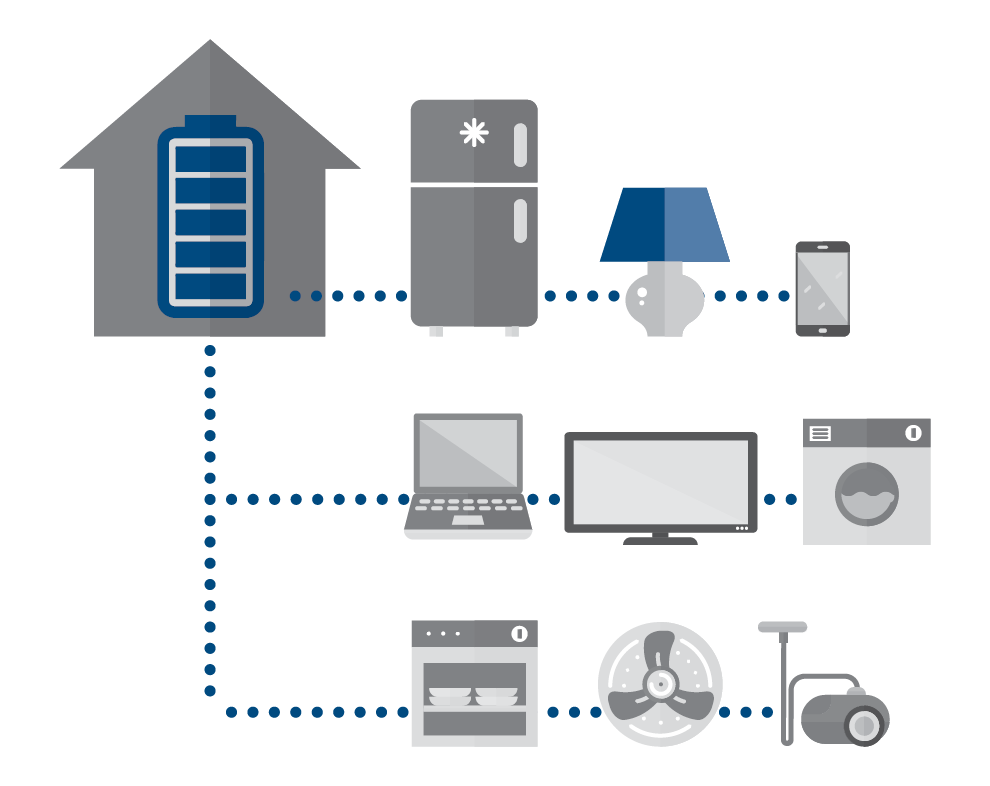 Achieve whole home backup for the ultimate peace of mind during power outages
