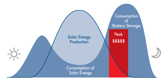 Solar power plus battery storage - time-of-use rate structure